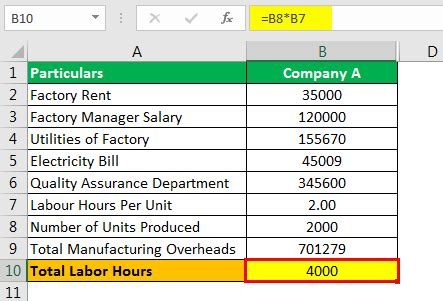 Predetermined Overhead Rate Formula   How to Calculate?