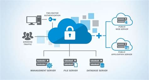 Benefits Of Cloud-Based Technology Solutions
