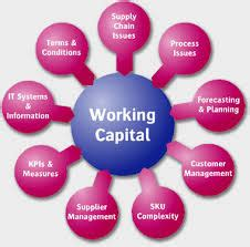 Working Capital Definition - Assignment Point