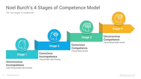 The Conscious Competence Learning Model Google Slides