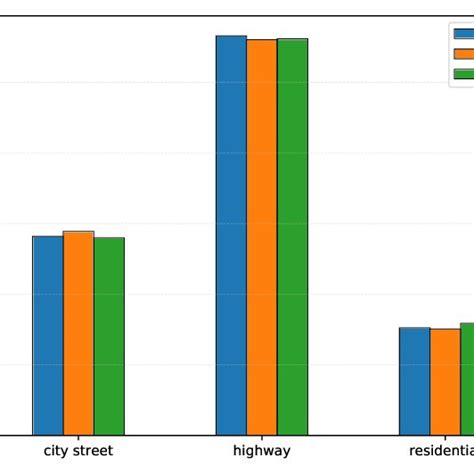 (PDF) Traffic Sign Detection and Classification around the