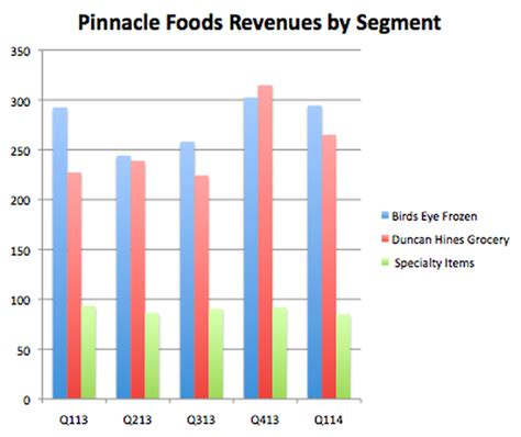 Pinnacle Foods Free to Play the Field | The Motley Fool