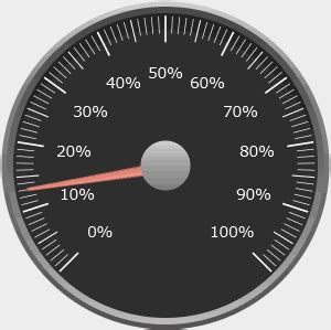 Science Gauges Animated Gif Images - Best Animations