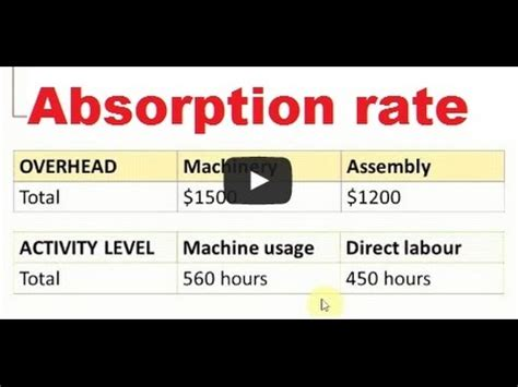 Absorption Costing - How to calculate absorption rate (in