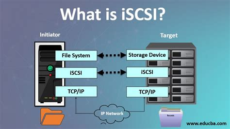 What is iSCSI?   Hoe Does it Work? (Architecture
